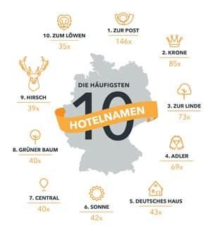"""""""Zur Post"""" ist derbeliebteste Hotelname in Deutschland"""