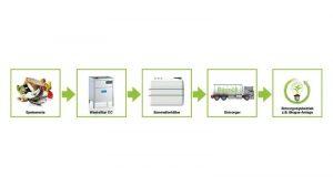 WasteStar CC: Wärme und Energie aus Speiseresten gewinnen