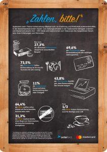 Infografik Kartenzahlung in der Gastronomie