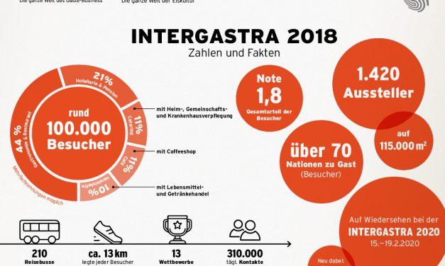 Intergastra Review: Neue Bestmarken und gute Geschäfte