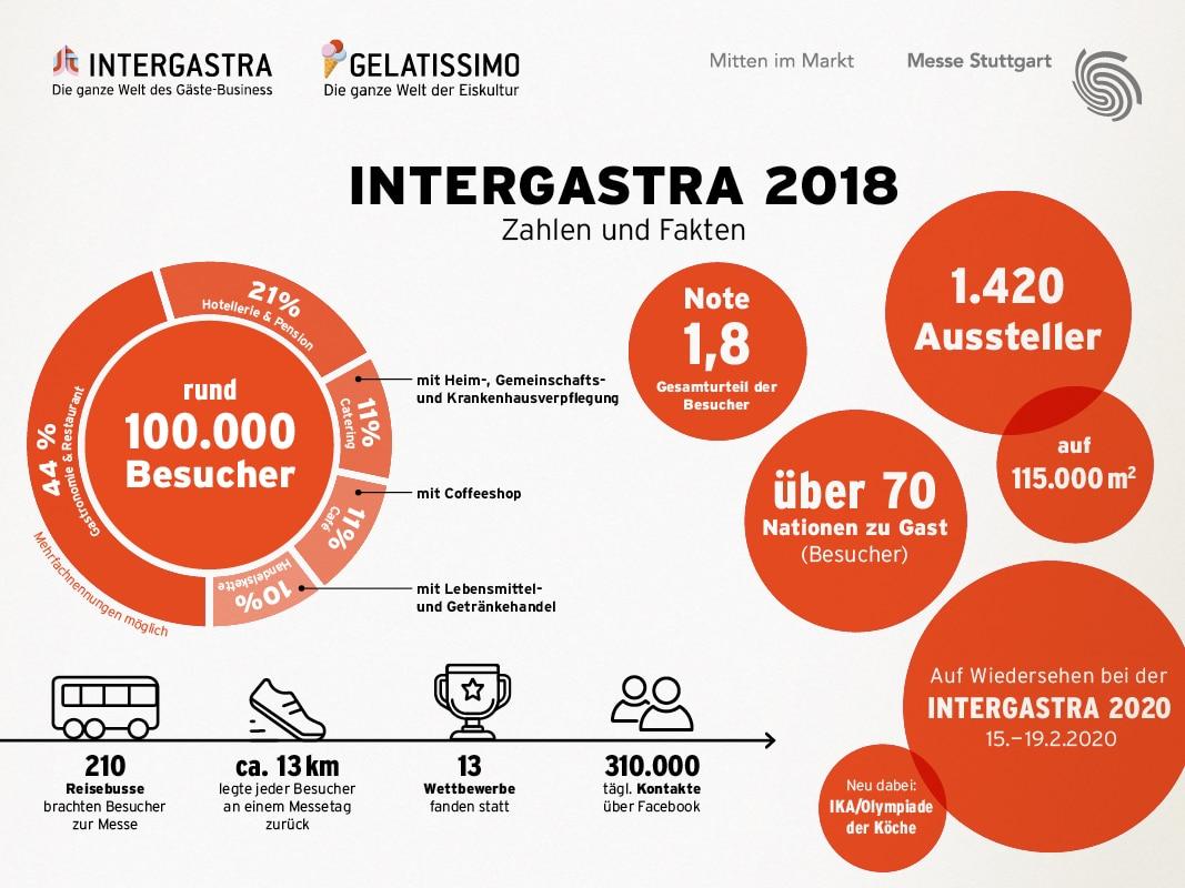 Intergastra Review Neue Bestmarken und gute Geschäft