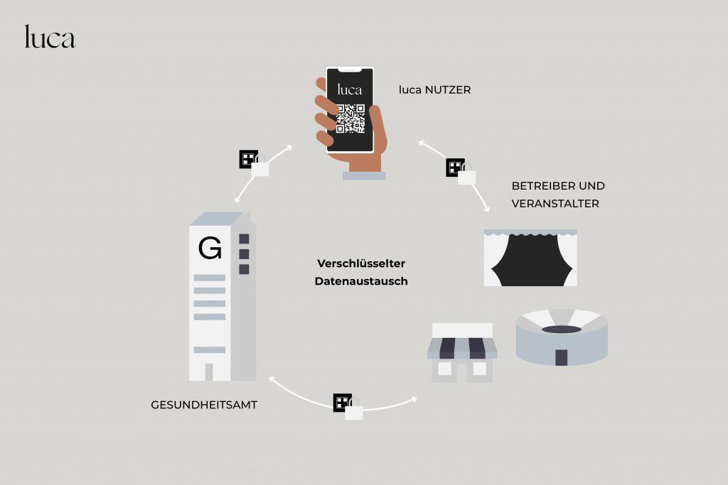 Alle Gesundheitsämter in Mecklenburg-Vorpommern sind an das luca-System zur verschlüsselten Kontaktnachverfolgung angeschlossen.