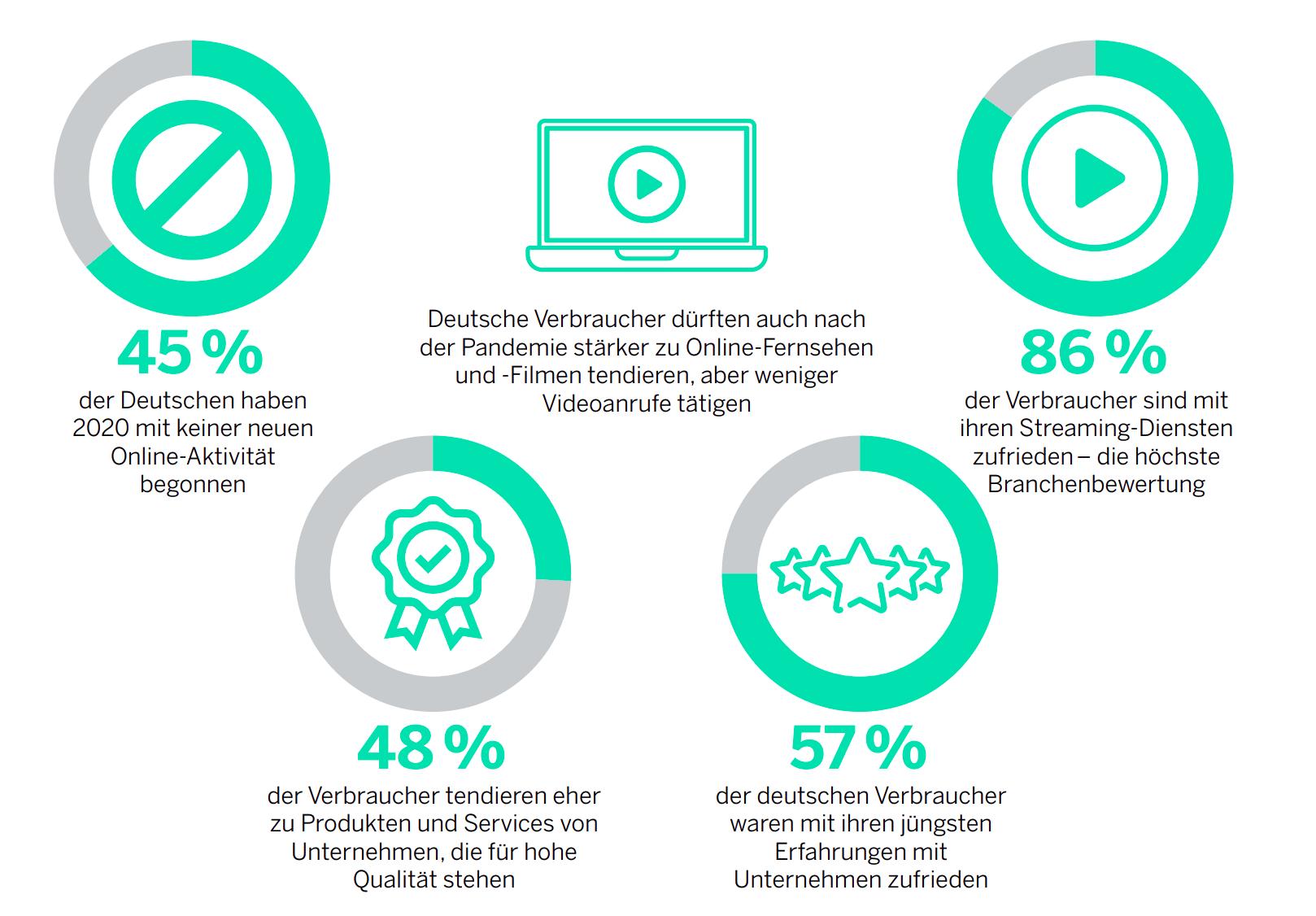 Qualtrics, der führende Anbieter von Customer-Experience-Lösungen veröffentlicht den 2021 Global Consumer Trends Report über deutsche Verbraucher.