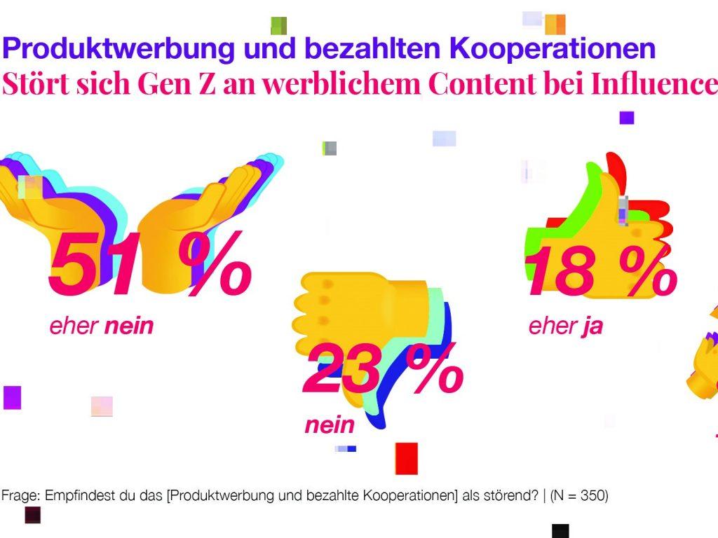 Fast Dreiviertel der GenZ stört es überhaupt nicht, wenn sie Werbung bei ihren Influencern entdecken. Ganz im Gegenteil: 45 Prozent der Befragten würde sich sogar freuen, wenn ihre Lieblingsinfluencer weitere Kooperationen umsetzen würden, etwa um von Rabattcodes zu profitieren.